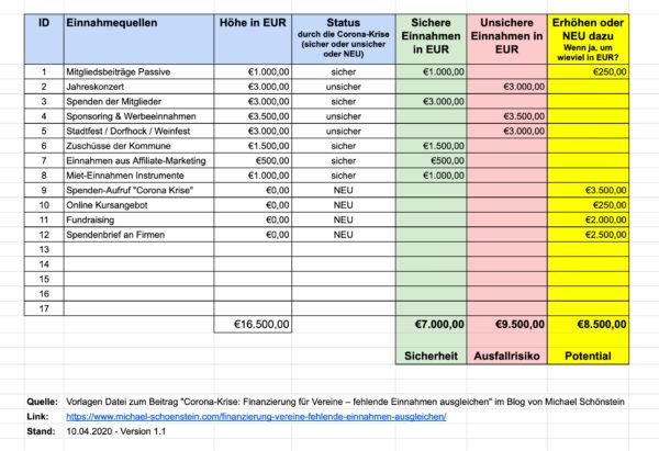 Checkliste Alternative Finanzierungsquellen