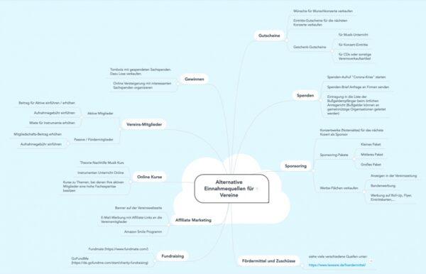 Mindmap Alternative Finanzierungsquellen für Vereine von Michael Schönstein